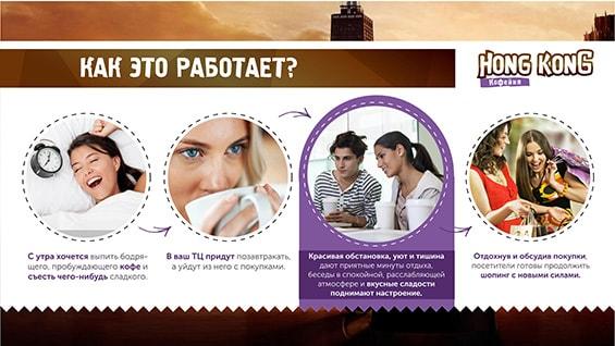 Prezentacija-kofejni-dlja-arendy-mesta-v-torgovom-centre-kak-rabotaet-kafe