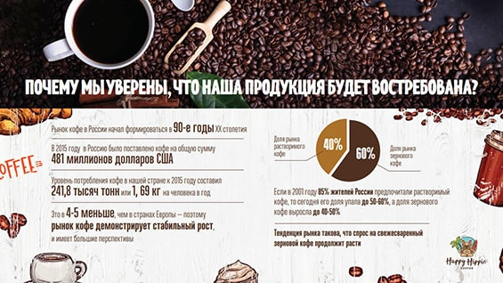 Презентация компании Happy Hippie Coffee для аренды в ТЦ