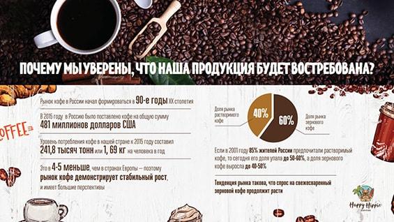 Презентация компании Happy Hippie Coffee для аренды в ТЦ