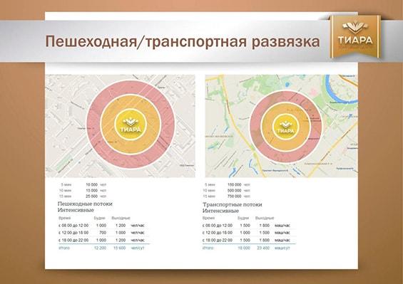 Презентация ТЦ «Тиара» для арендаторов