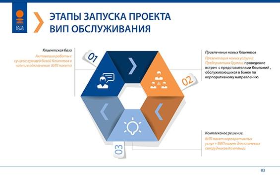 Презентация для банка «Союз»