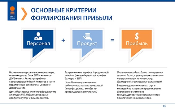 Презентация банка «Союз» для выступления