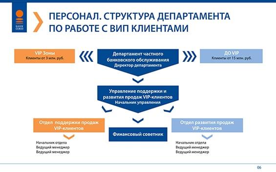 Презентация нового продукта банка «Союз»