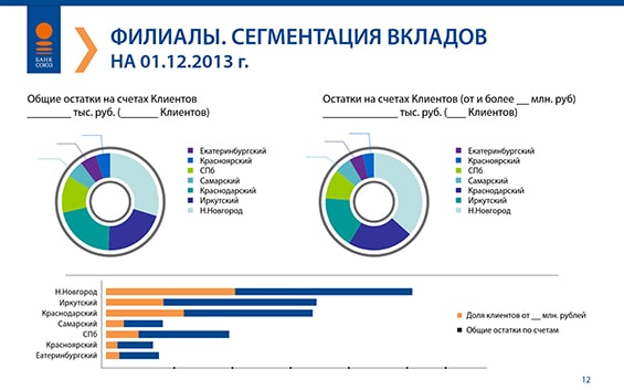 Презентация перед акционерами банка «Союз»