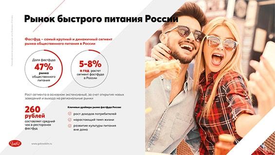 Prezentacija-seti-dlja-privlechenija-investicij-rynok-bystrogo-pitanija