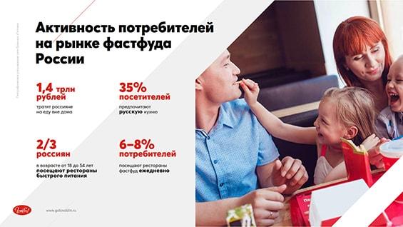 Prezentacija-seti-dlja-privlechenija-investicij-aktivnost-potrebitelej-na-rynke