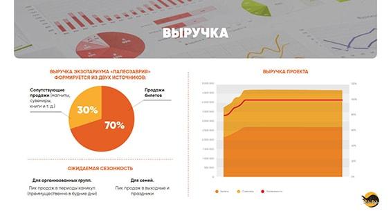 Prezentacija-arheologicheskogo-jekzotariuma-dlja-investorov-vyruchka
