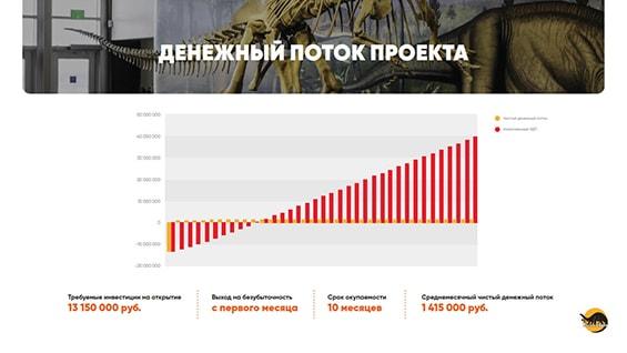 Prezentacija-arheologicheskogo-jekzotariuma-dlja-investorov-denezhnyj-potok-proekta