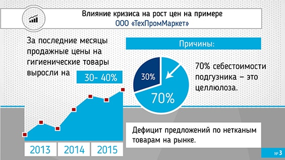 Prezentacija-proizvoditelja-absorbirujushhego-belja-dlja-investorov-vlijanie-krizisa-rost-cen