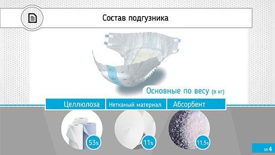 Prezentacija-proizvoditelja-absorbirujushhego-belja-dlja-investorov-sostav-podguznika