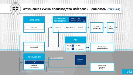 Prezentacija-proizvoditelja-absorbirujushhego-belja-dlja-investorov-shema-proizvodstva-materiala