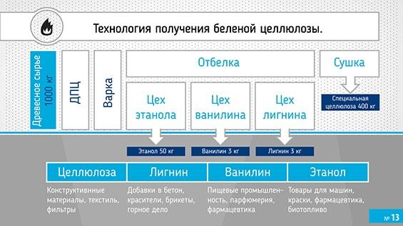 Prezentacija-proizvoditelja-absorbirujushhego-belja-dlja-investorov-tehnologija-poluchenija-materiala