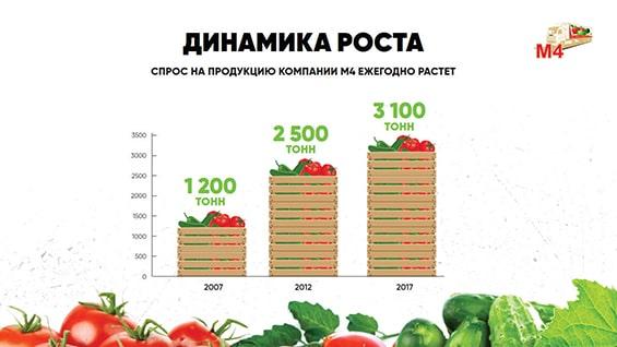 prezentaciya-dlya-postavshhika-produktov-dinamika-rosta