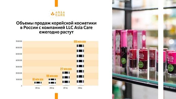 prezentacija-kosmeticheskoj-kompaniii-obemy-prodazh-korejskoj-kosmetiki