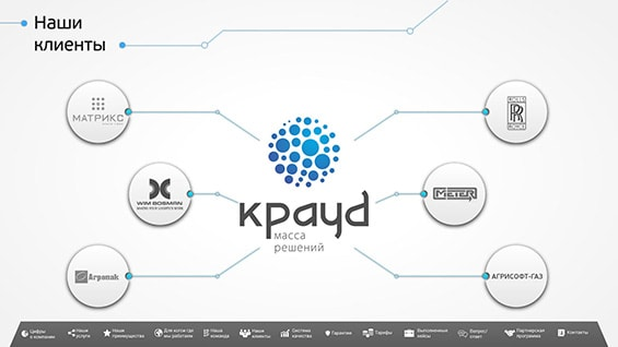 Презентация услуг IT консалтинга компании «Крауд»