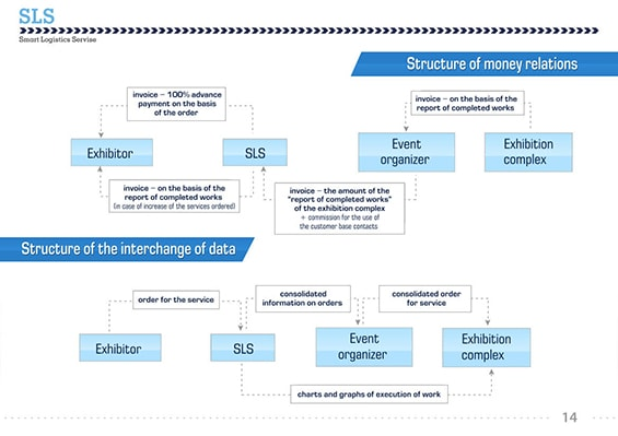 Презентация логистической компании SLS для партнеров
