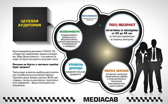 Презентация рекламных услуг Mediacab