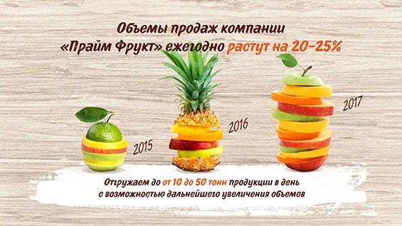 luchshie-slaydy-prezentacii-dlya-uchasti-obemy-prodazh-rastut