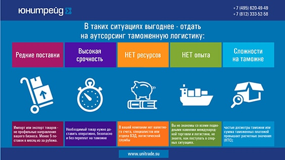 Презентация услуг компании «Юнитрейд»