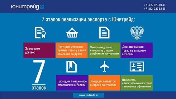 Презентация таможенных услуг компании