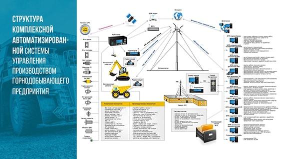 Презентация системы контроля и управления технологическим транспортом на предприятии