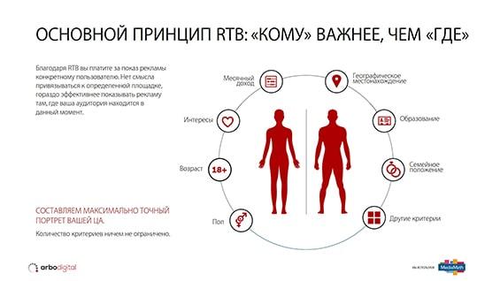 Презентация рекламных услуг компании Arbodigital