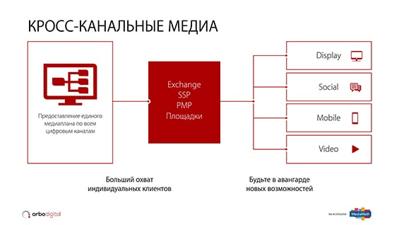 Prezentacija-dlja-postavshhika-reklamnyh-uslug-kross-kanalnye-media
