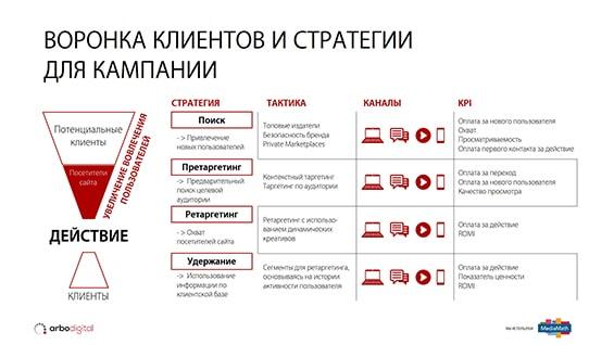 Презентация IT-технологий в рекламной сфере