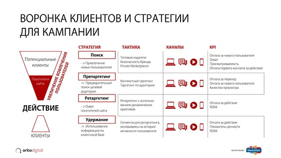 Prezentacija-dlja-postavshhika-reklamnyh-uslug-voronka-klientov-strategii