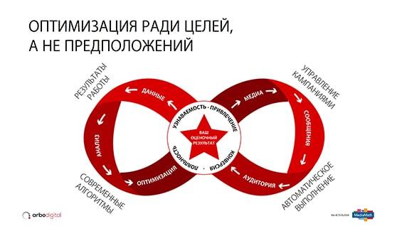 Презентация поставщика рекламных услуг