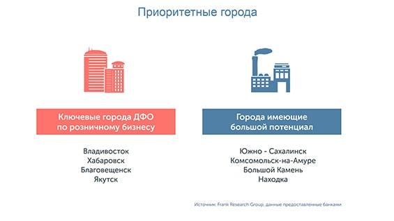 Prezentacija-dlja-vystuplenija-na-biznes-kongresse-prioritetnye-goroda