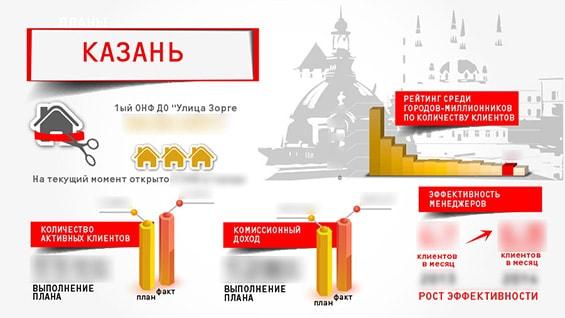 Prezentacija-kompanii-dlja-vystuplenija-dohod-aktivnye-klienty