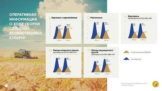 Презентация Министерства сельского хозяйства РФ