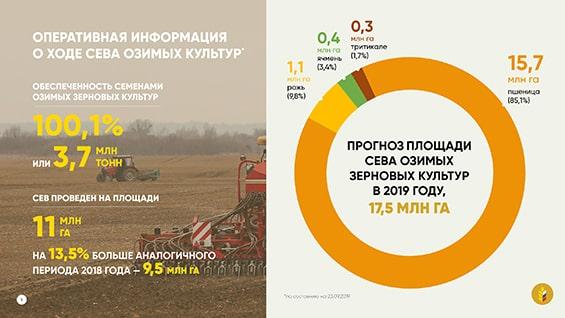 Презентация Министерства сельского хозяйства