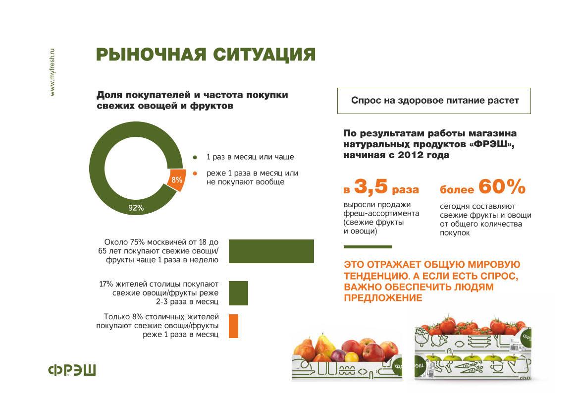 Презентация магазина натуральных продуктов «Фрэш»