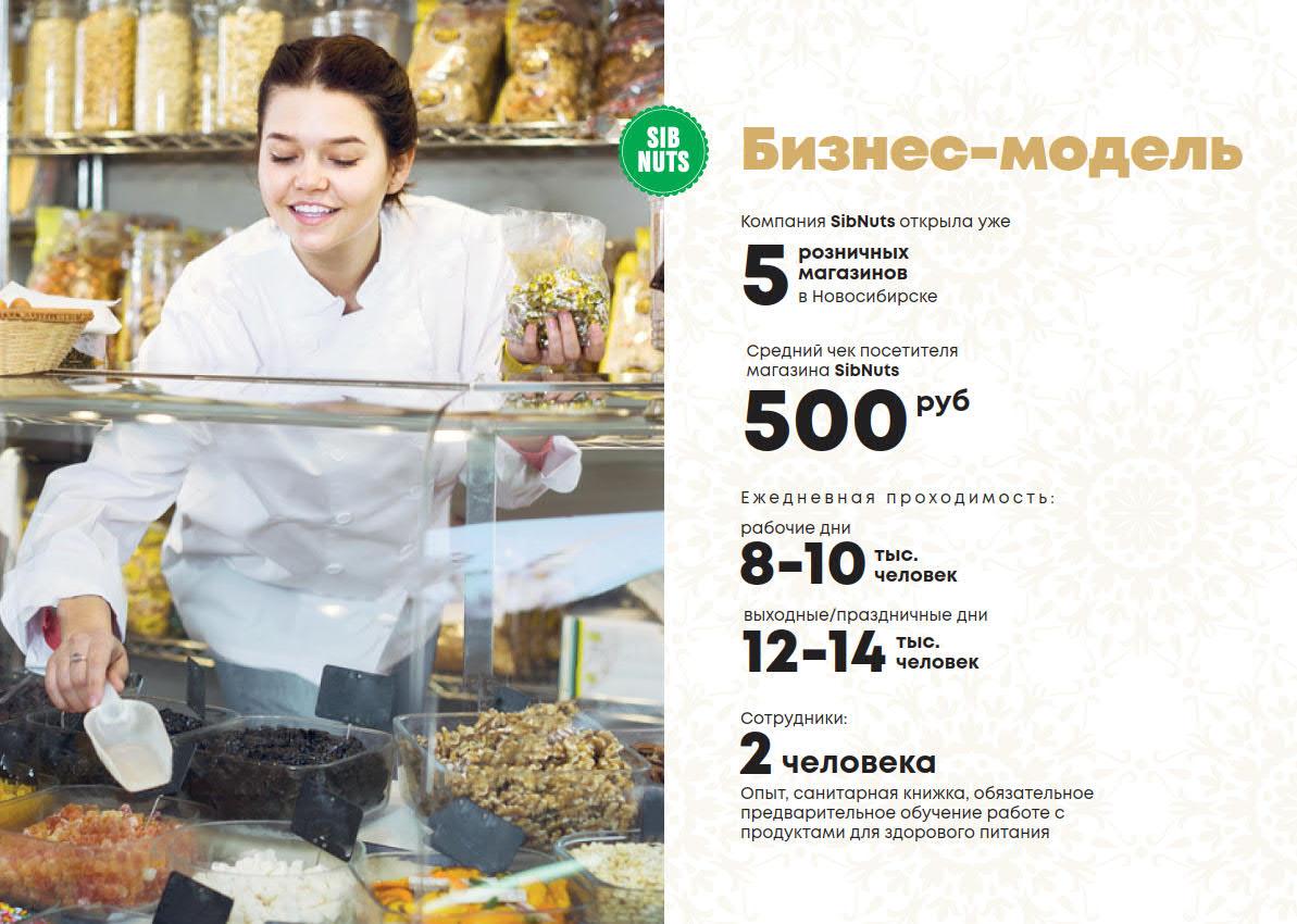 Презентация сети магазинов продуктов здорового питания для аренды в ТРЦ