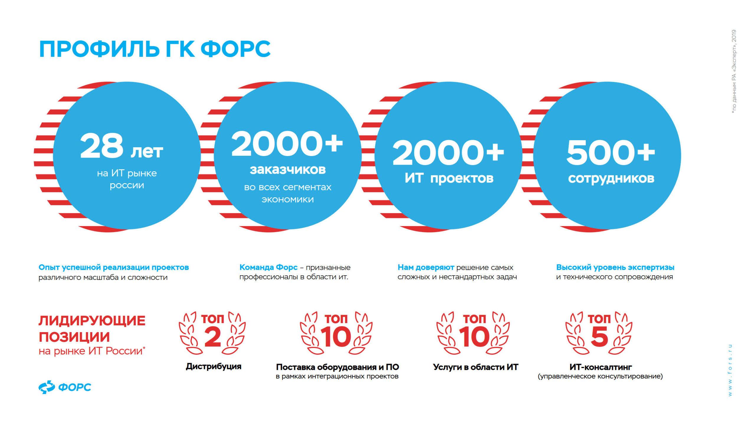 prezentacziya-produktov-dlya-it-infrastruktury-profil-kompanii