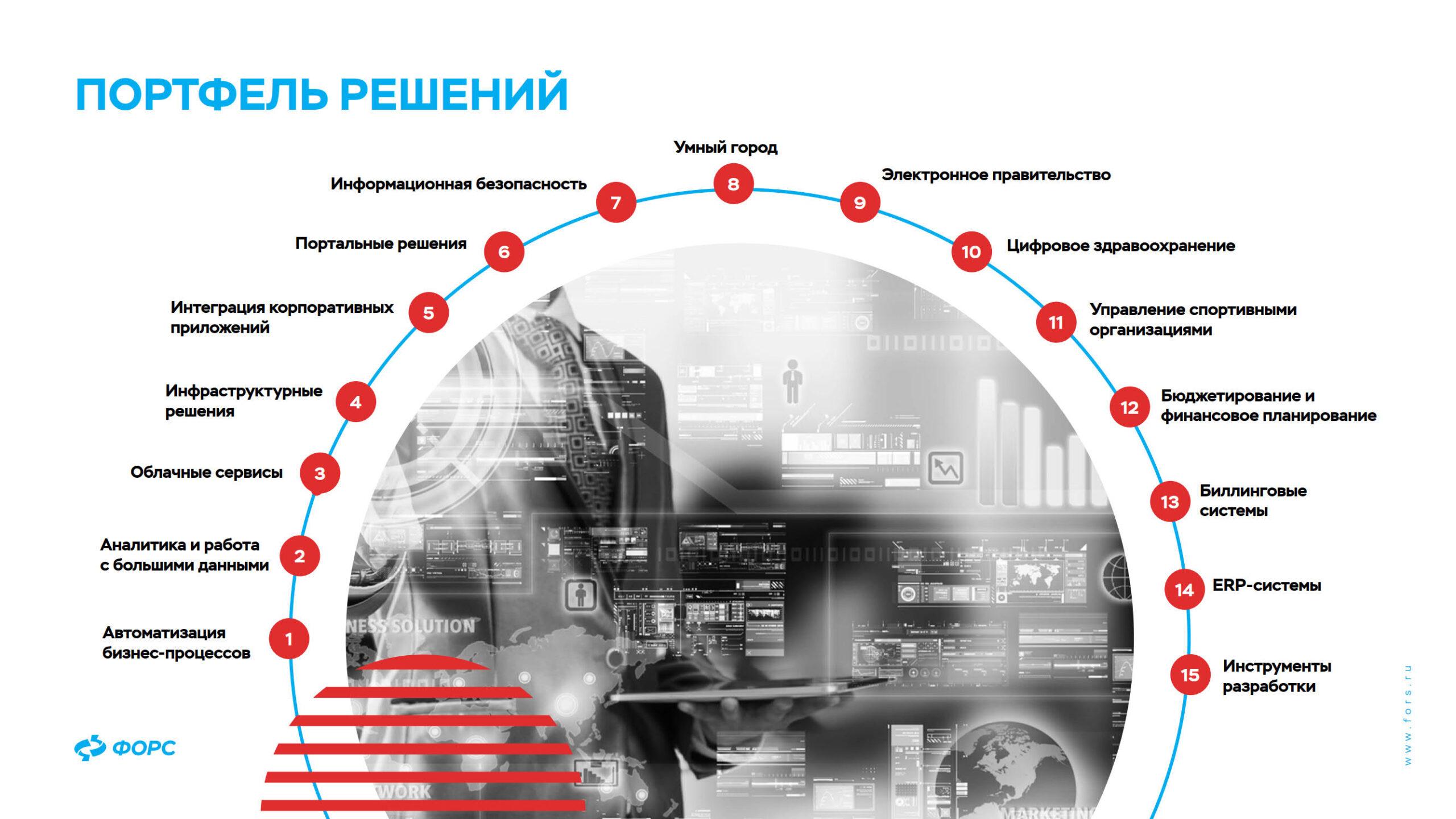 prezentacziya-produktov-dlya-it-infrastruktury-portfel-reshenij