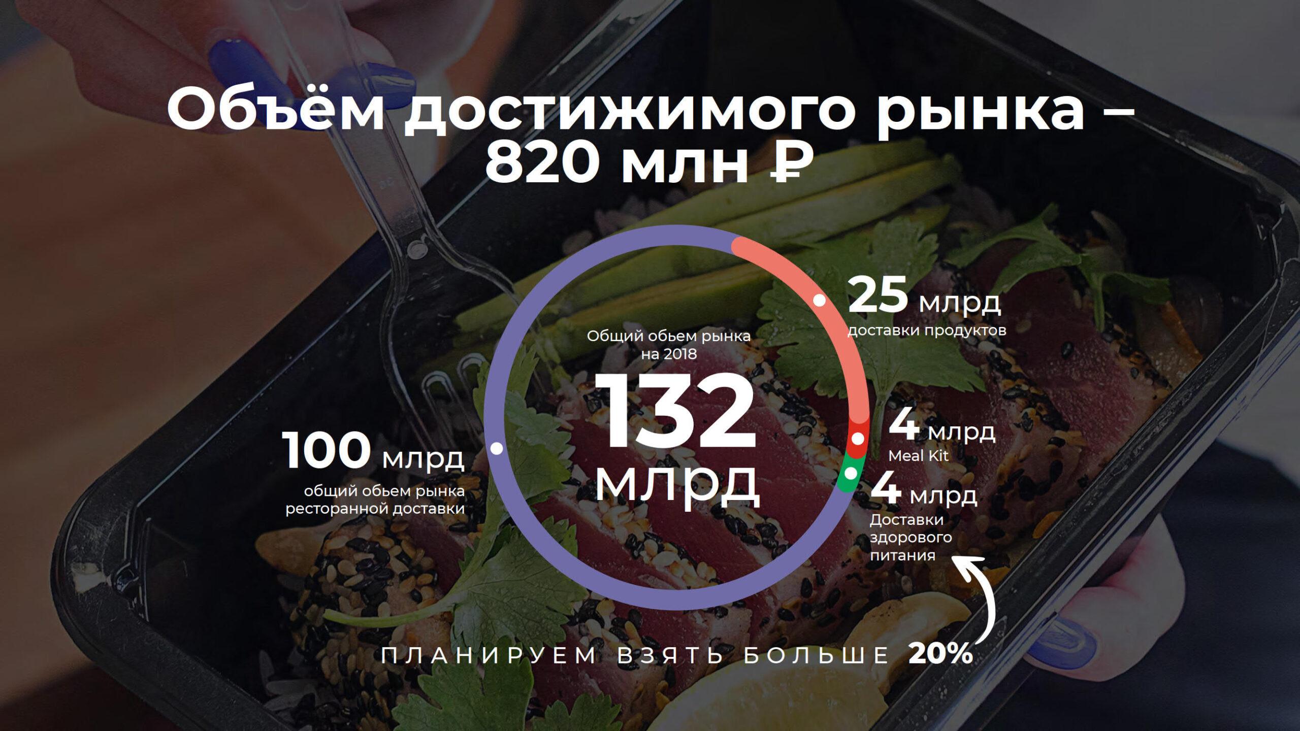 Презентация сервиса по доставке правильного питания «Foodtech»