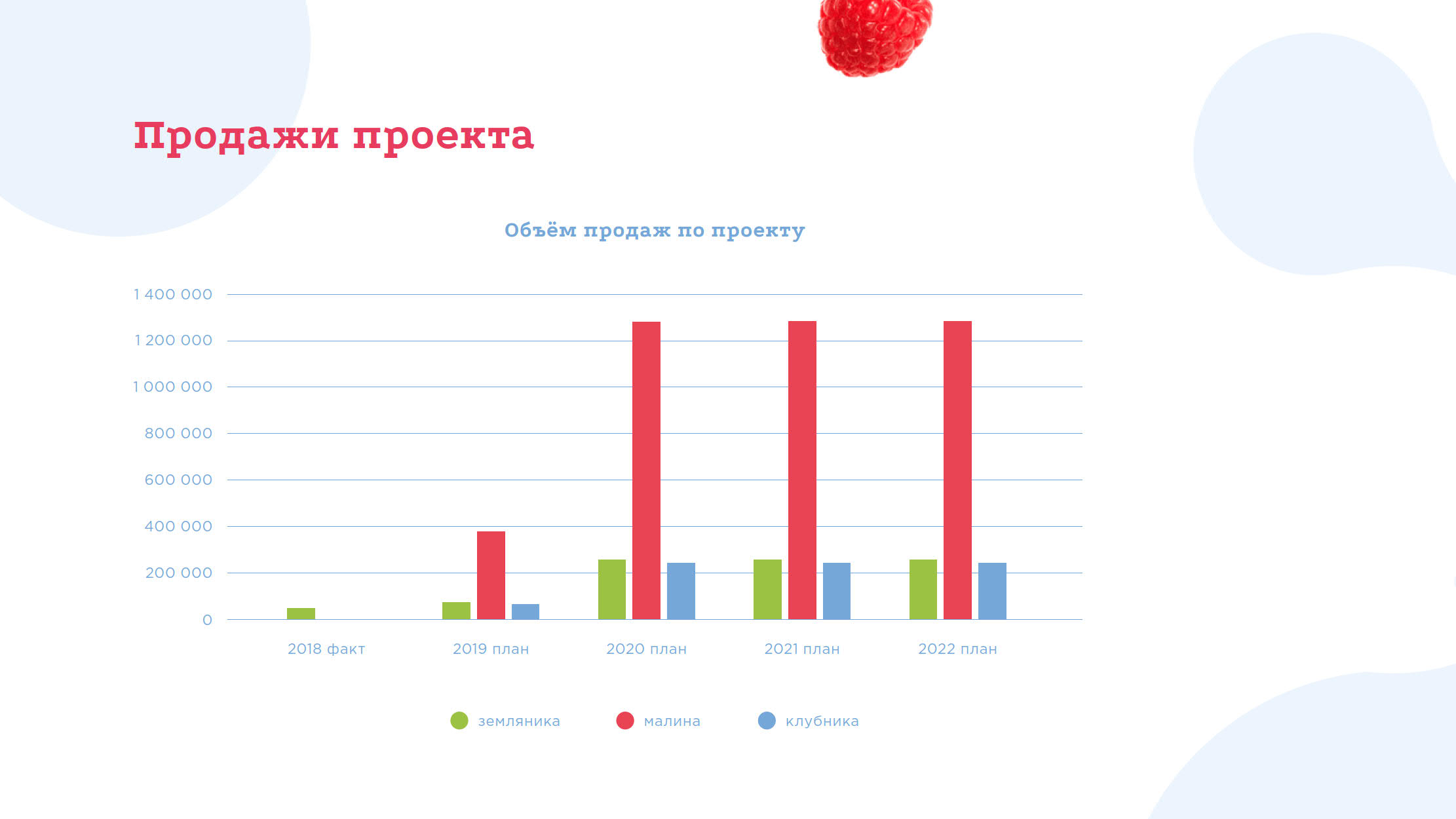 Презентация проекта создания ягодного кластера