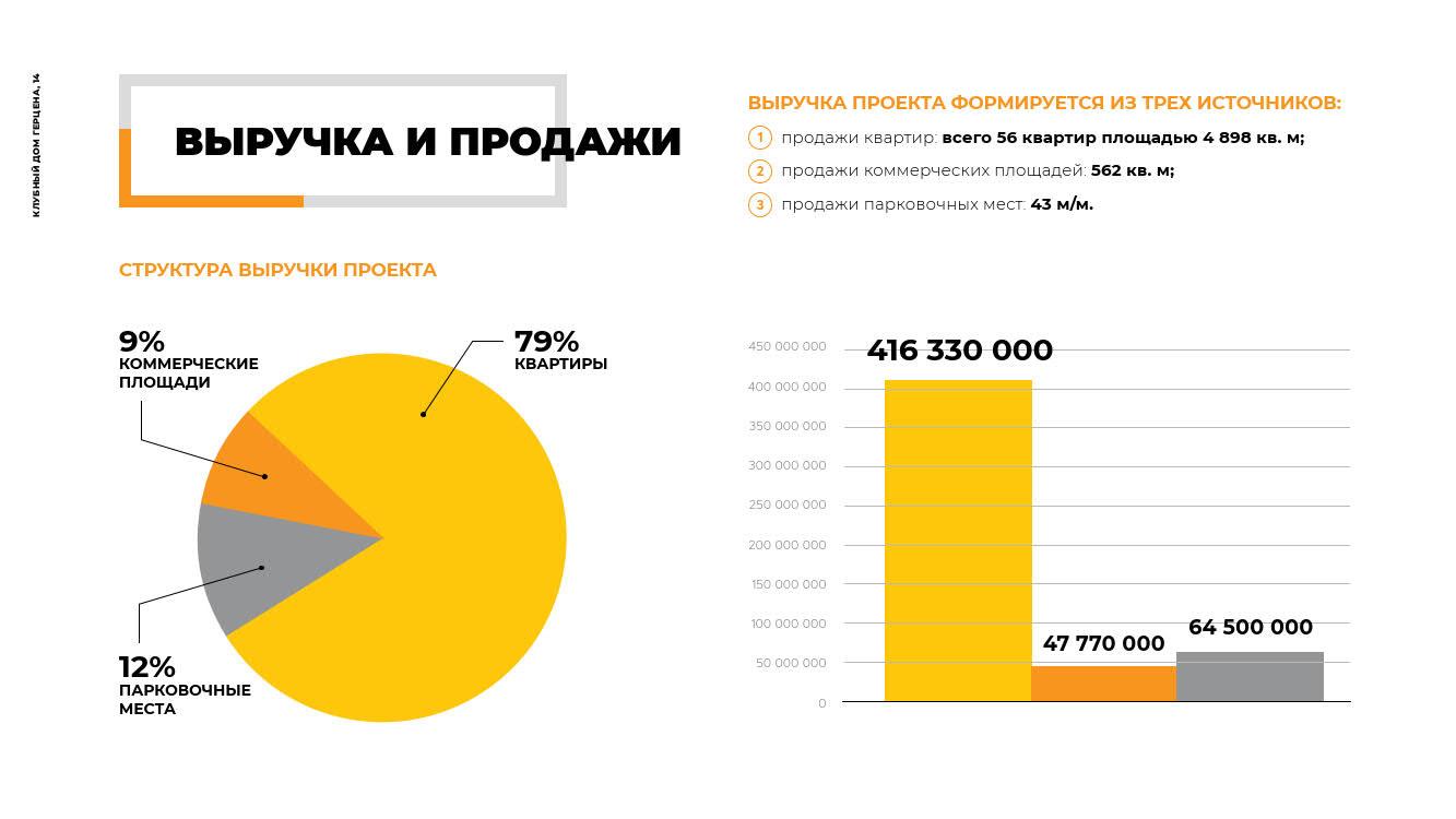 Презентация проекта строительства элитного жилого дома в Томске