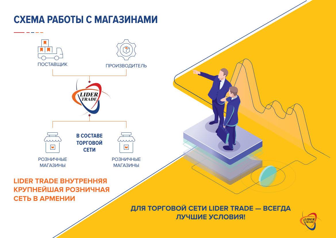 Презентация розничной торговой сети для поставщиков и магазинов