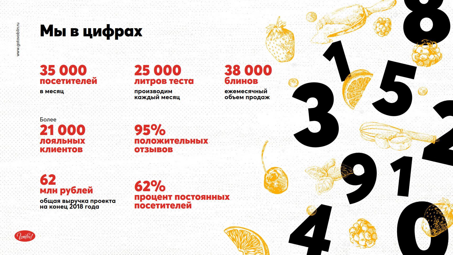 Презентация федеральной сети блинных «Готово!»
