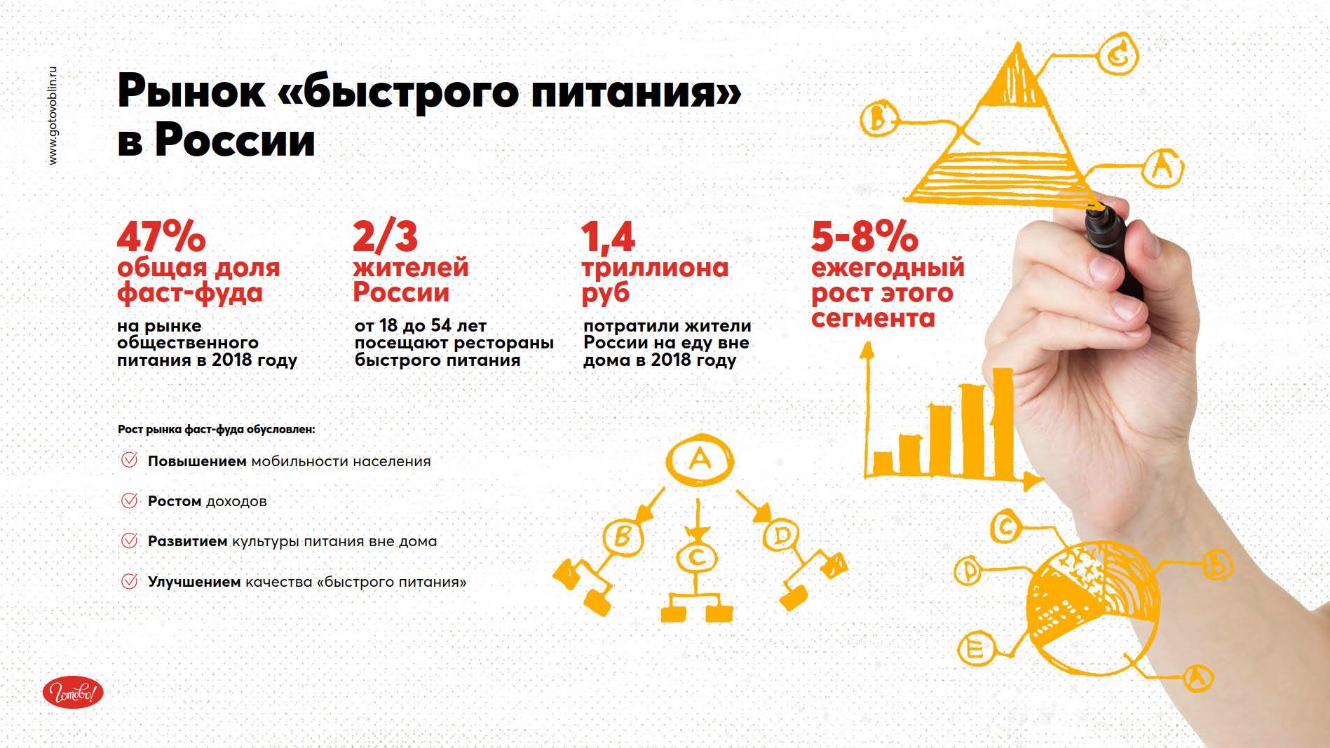 Презентация федеральной сети блинных